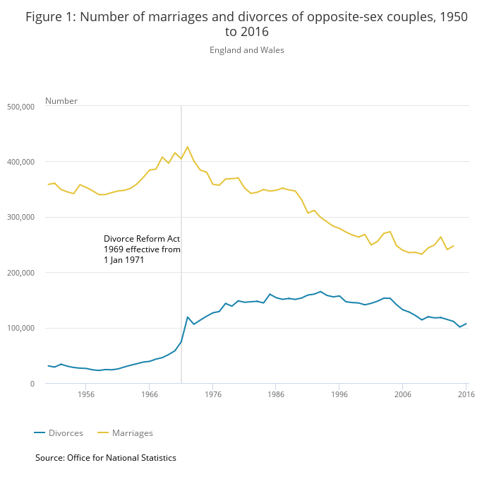 Figure 1- Number of marriages and divorces of opposite-sex couples, 1950 to 2016